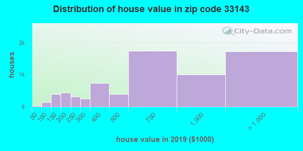 Zip code 33143 house/condo values in 2010