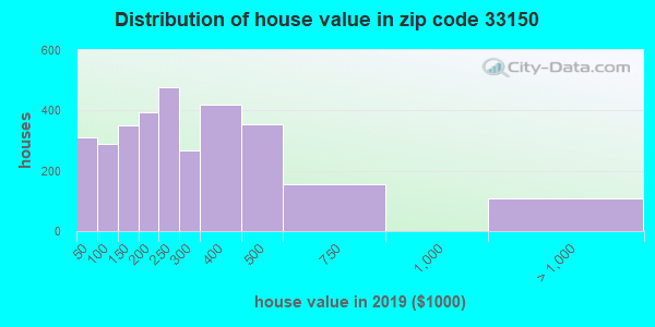 Zip code 33150 house/condo values in 2010
