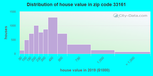 Zip code 33161 house/condo values in 2010