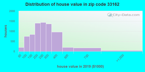 Zip code 33162 house/condo values in 2010