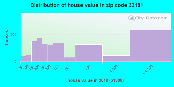 Zip code 33181 house/condo values in 2010