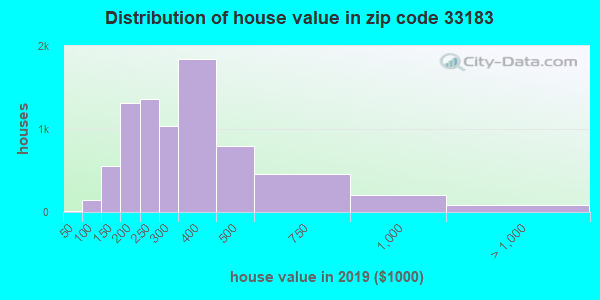 Zip code 33183 house/condo values in 2010