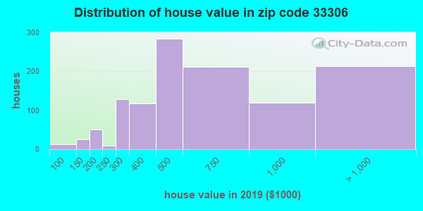 Zip code 33306 house/condo values in 2010