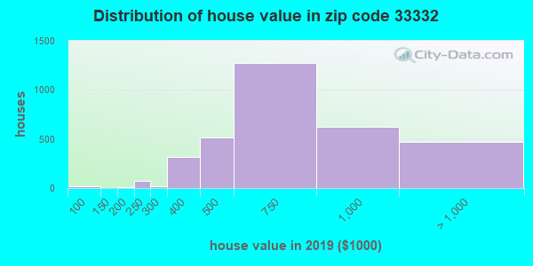Zip code 33332 house/condo values in 2010