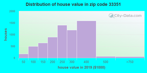 Zip code 33351 house/condo values in 2010