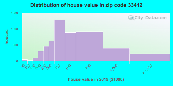 Zip code 33412 house/condo values in 2010