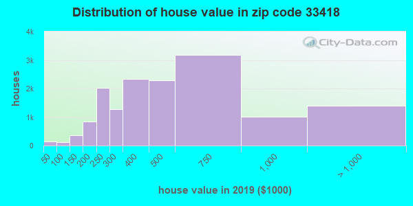 Zip code 33418 house/condo values in 2010