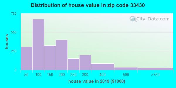 Zip code 33430 house/condo values in 2010