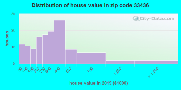 Zip code 33436 house/condo values in 2010