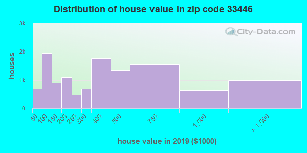 Zip code 33446 house/condo values in 2010