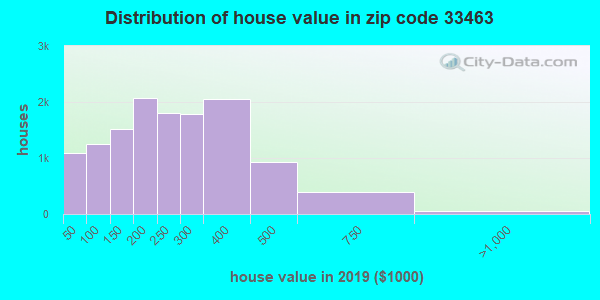 Zip code 33463 house/condo values in 2010
