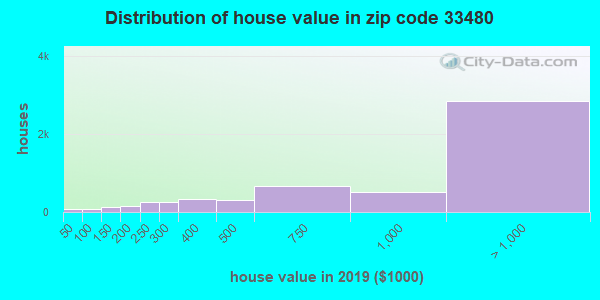 Zip code 33480 house/condo values in 2010