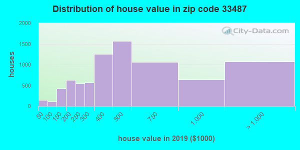Zip code 33487 house/condo values in 2010