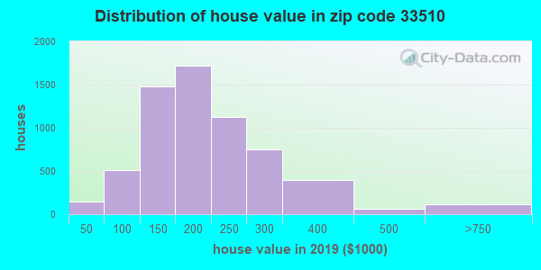 Zip code 33510 house/condo values in 2010