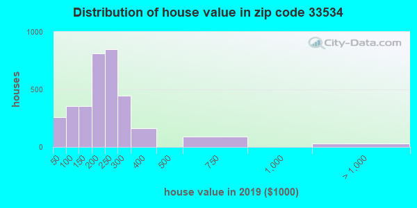 Zip code 33534 house/condo values in 2010