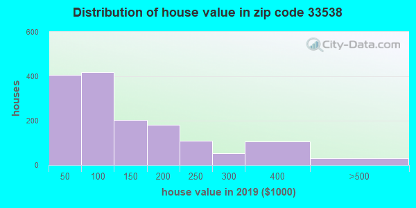 Zip code 33538 house/condo values in 2010