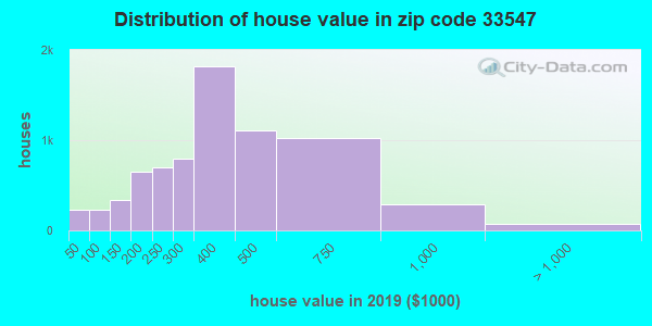 Zip code 33547 house/condo values in 2010