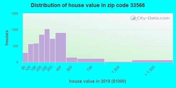 Zip code 33566 house/condo values in 2010