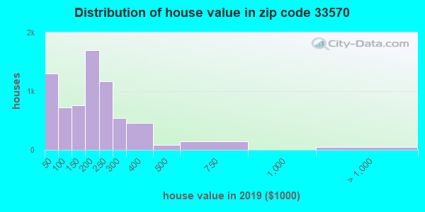 Zip code 33570 house/condo values in 2010
