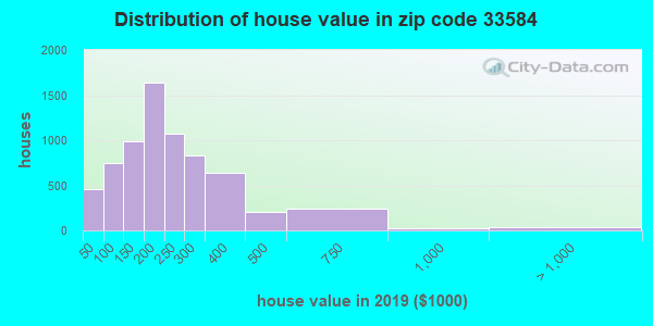 Zip code 33584 house/condo values in 2010