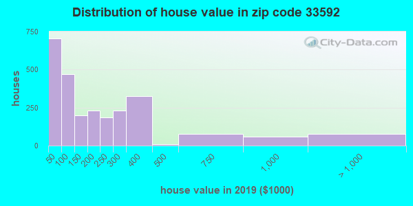 Zip code 33592 house/condo values in 2010