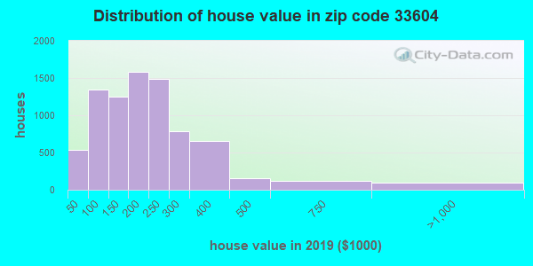 Estimate of home value of owner-occupied houses/condos in 2016 in zip code 33604