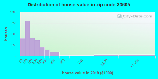 Zip code 33605 house/condo values in 2010