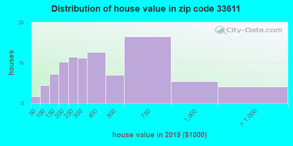 Zip code 33611 house/condo values in 2010