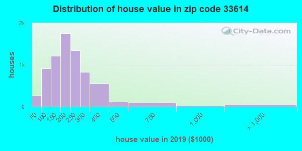 Zip code 33614 house/condo values in 2010