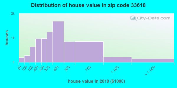 Zip code 33618 house/condo values in 2010