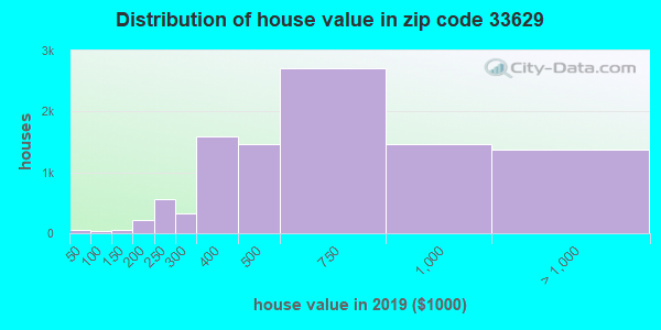 Zip code 33629 house/condo values in 2010