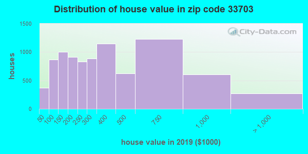 Zip code 33703 house/condo values in 2010