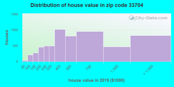 Zip code 33704 house/condo values in 2010