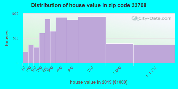 Zip code 33708 house/condo values in 2010