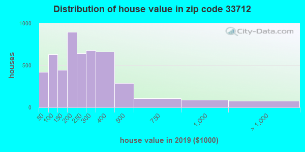 Zip code 33712 house/condo values in 2010