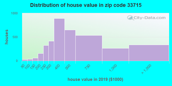 Zip code 33715 house/condo values in 2010