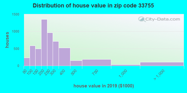 Zip code 33755 house/condo values in 2010