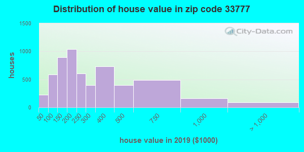 Zip code 33777 house/condo values in 2010