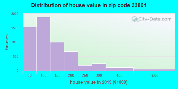 Zip code 33801 house/condo values in 2010