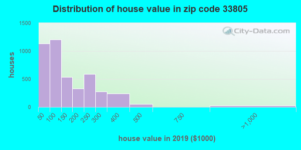 Zip code 33805 house/condo values in 2010