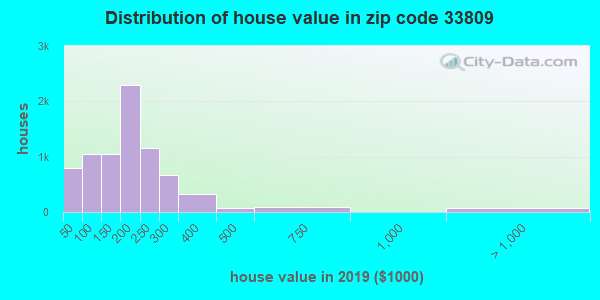 Zip code 33809 house/condo values in 2010