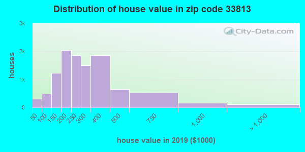 Zip code 33813 house/condo values in 2011