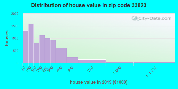 Zip code 33823 house/condo values in 2010