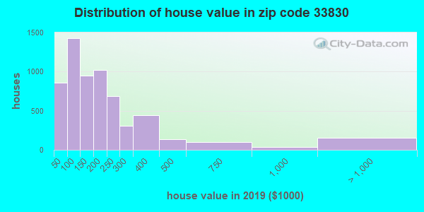 Zip code 33830 house/condo values in 2010