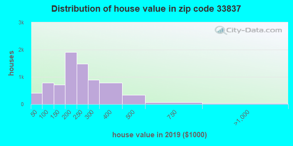 Zip code 33837 house/condo values in 2010