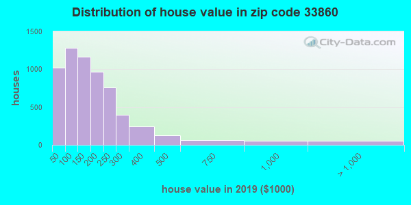 Zip code 33860 house/condo values in 2010