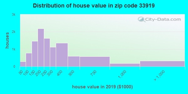Zip code 33919 house/condo values in 2010