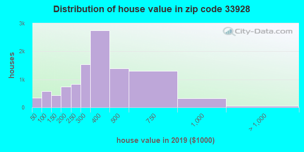Zip code 33928 house/condo values in 2010