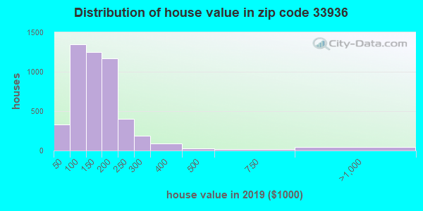 Zip code 33936 house/condo values in 2010
