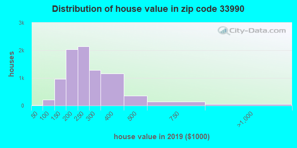 Zip code 33990 house/condo values in 2010